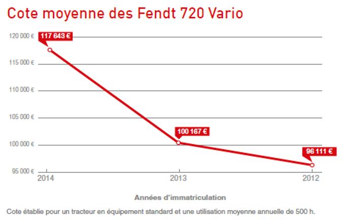 Côte des Fendt 720 Vario.