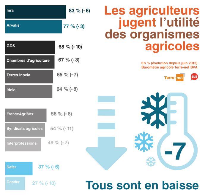 Graphe sur l'utilité des organismes agricoles selon les agriculteurs