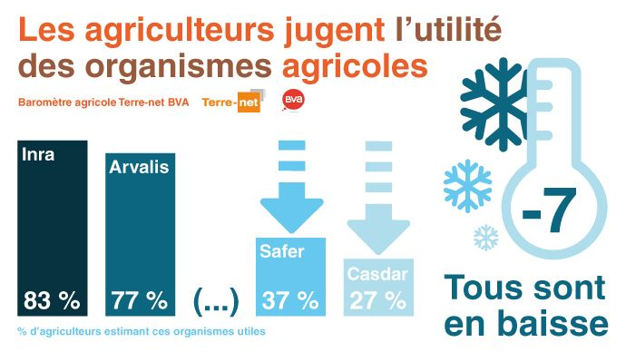 Graphe résumant les organismes agricoles les plus utiles et les moins utiles selon les agriculteurs