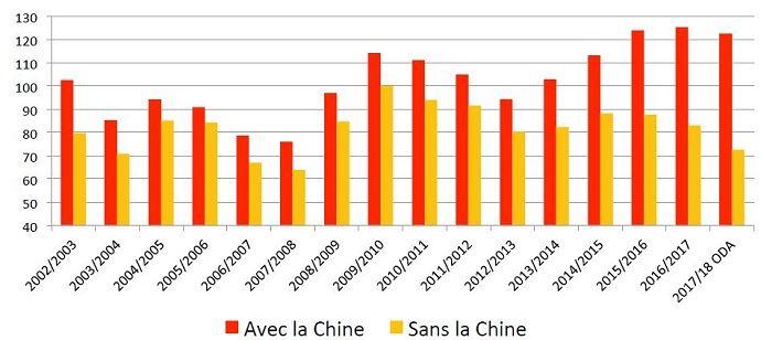 Le bilan blé, en jours de consommation, sans compter la Chine, sera le plus tendu en 2017/2018 depuis 2007.