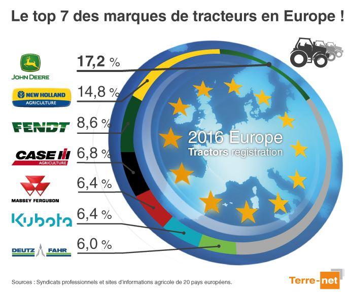 Les 7 marques de tracteurs les plus vendues en europe en 2016