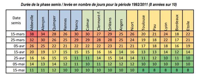 Durée de la phase semis / levée en nombre de jours pour la période 1992/2011 (8 années sur 10)