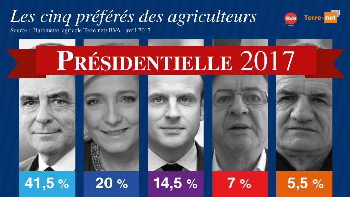 Les 5 candidats préférés des agriculteurs pour l'élection présidentielle de 2017 en France