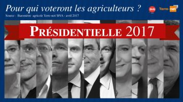 Pour qui voteront les agriculteurs?