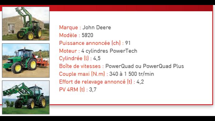 Caractéristiques techniques du John Deere 5820.