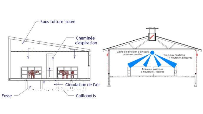 La Ventilation Par Diffusion D 39 Air Sous Pression Et
