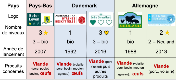 Labels « bien-être » des ONG de protection animale