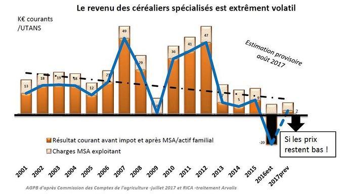 Evolution du revenu des céréaliers spécialisés.