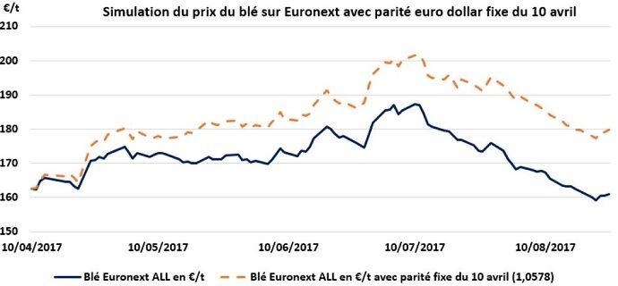 Simulation du prix du blé tendre payé au producteur avec une parité euro-dollar constante au 10 avril 2017.