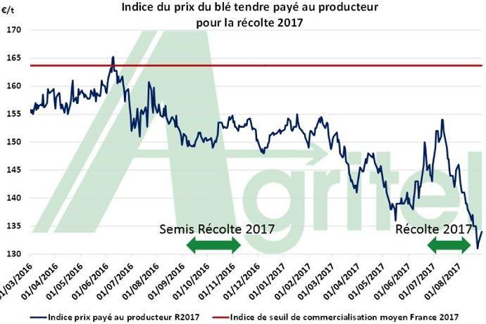 Evolution du prix du blé payé au producteur.