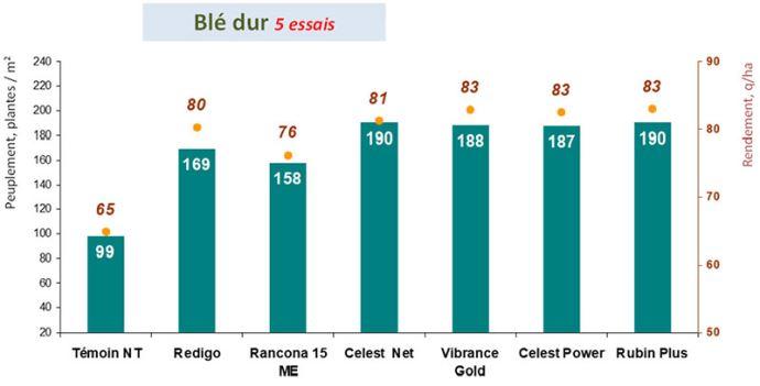 Efficacité des traitements de semences vis-à-vis des contaminations par les fusariose sur blé dur (campagnes 2016 à 2020)