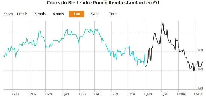 Le prix du blé est sur une tendance baissière depuis début mars 2017.