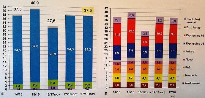 Bilan blé tendre - prévision du 16 novembre 2017