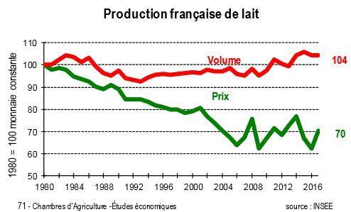 Le volume et les prix de la production laitière française