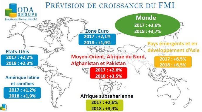 Prévision de croissance du PIB
