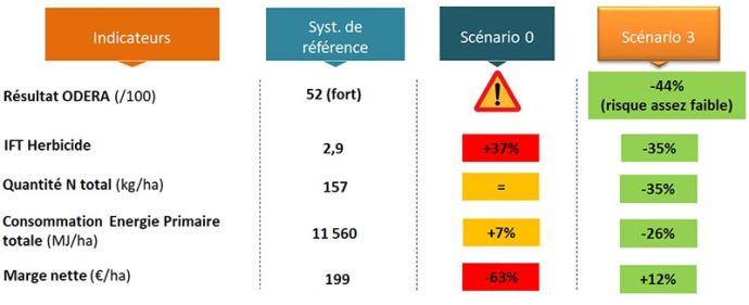 Evolution des indicateurs de performance de différents scénarios de rotation