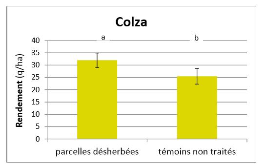 Comparaison des rendements des parcelles désherbées et non désherbées, en colza
