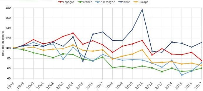 Evolution de la production de luzerne déshydratée en Europe (base 100 en 1998)