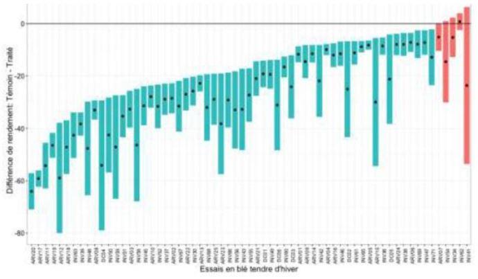Ecart de rendement entre parcelles non traitées et parcelles traitées herbicides sur 63 essais en blé tendre