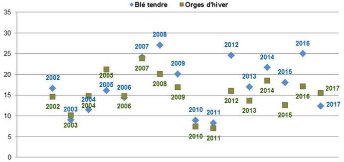 Nuisibilité des maladies foliaires sur blé d'hiver et orge d'hiver selon les années