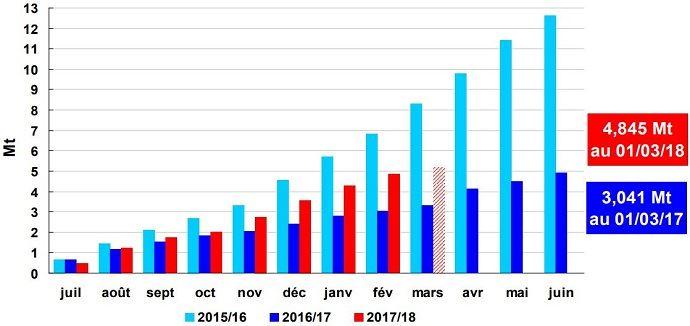 Embarquements de blé tendre cumulés vers pays tiers depuis les ports français