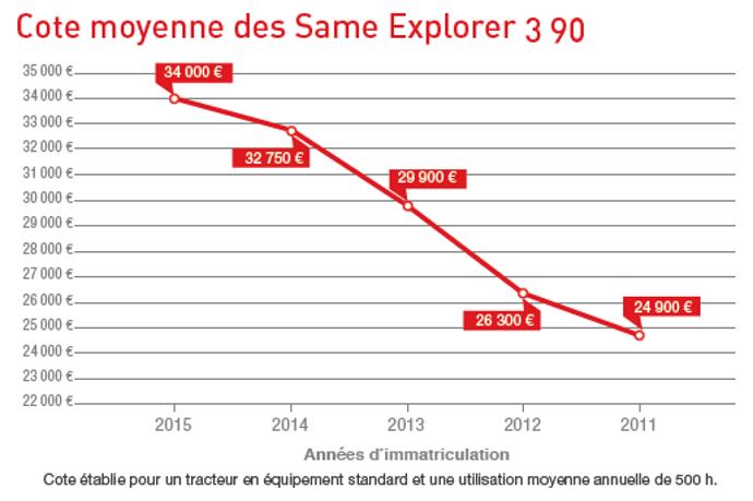 Cote occasion agricole des Same Explorer 390.