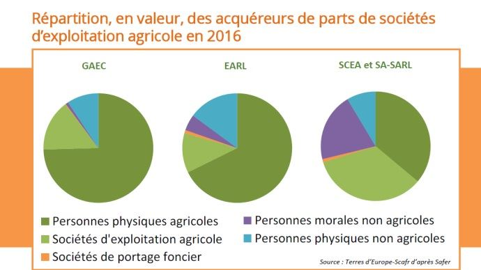 les differents acquereurs de parts de societes agricoles