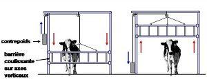 Barrière guillotine