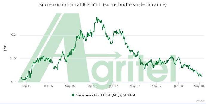 Evolution du prix du sucre brut issu de la canne depuis septembre 2015.