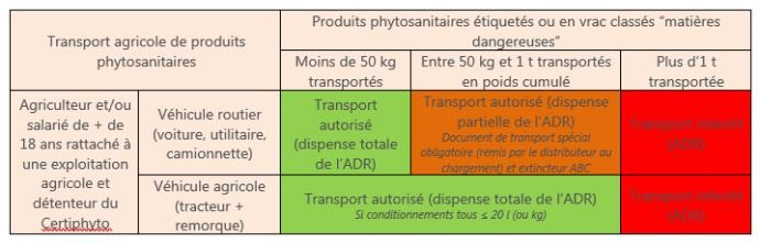 Règles pour transporter des produits phytosanitaires.