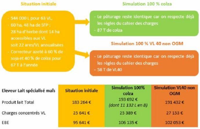 Simulation pour un système «éleveur lait spécialisé maïs» du passage au «lait de pâturage et sans OGM»