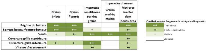 Evaluation des réglages de la moissonneuse-batteuse sur les différentes catégories d'impuretés (tableau élaboré dans le cadre de la charte qualité maïs classe A)