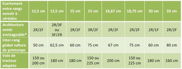 Exemples (non exhaustifs) de configurations possibles des semoirs à céréales en vue d'un relay-cropping (R = rangs semés / F = rangs fermés)