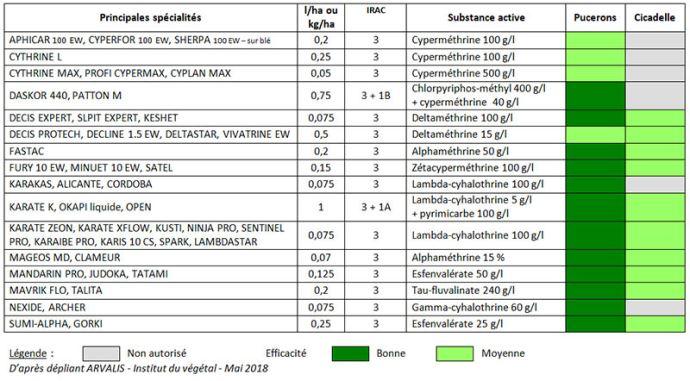 Spécialités insecticides permettant de lutter contre les pucerons