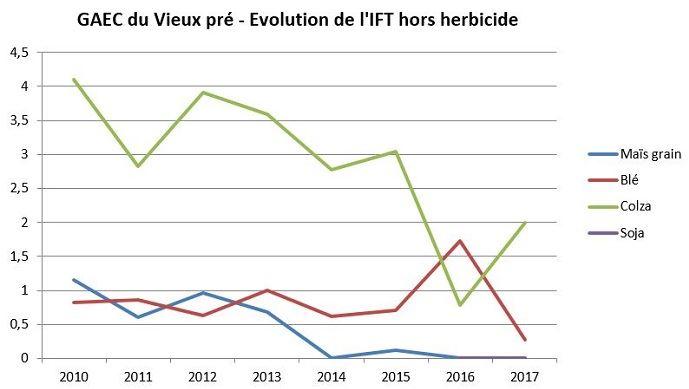 Évolution de l'IFT hors herbicide du Gaec du vieux pré entre 2010 et 2017