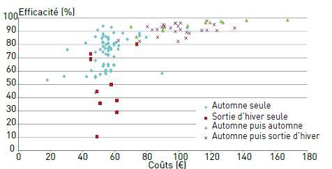 Relation entre le coût du désherbage et son efficacité, en fonction de la période d'intervention, dans les essais ARVALIS – Institut du végétal de 2011 à 2013 (30 essais sur le ray-grass et le vulpin). Chaque point correspond à la moyenne des efficacités d'une même modalité étudiée dans différents essais sur une campagne.