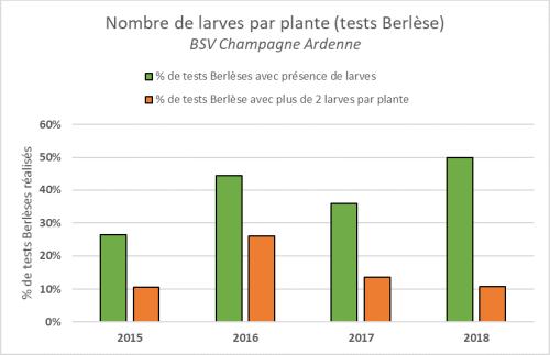 Nombre de larves par plante (tests Berlèse)