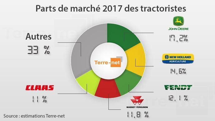 Quel sera le classement des tractoristes en 2018?
