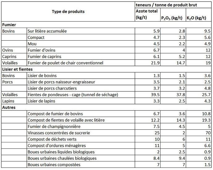 Valeurs repères de composition des principaux fertilisants organiques