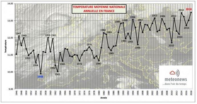 Température moyenne nationale annuelle en France