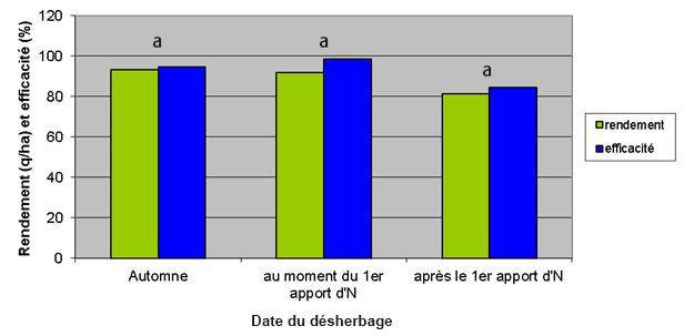 Effet du positionnement des herbicides, par rapport au premier apport azoté, sur le rendement et l'efficacité sur ray-grass