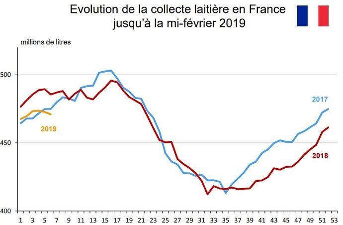 Evolution de la collecte laitière française au second semestre 2018