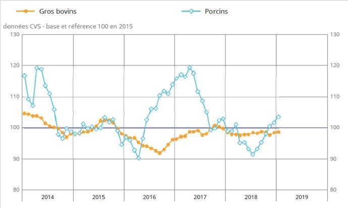 evolution indice prix gros bovins insee depuis 2014