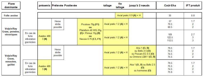 Programmes préconisés en présence de dicotylédones (pensées, véroniques, renouées…) en sols limoneux, limono-argileux et craie