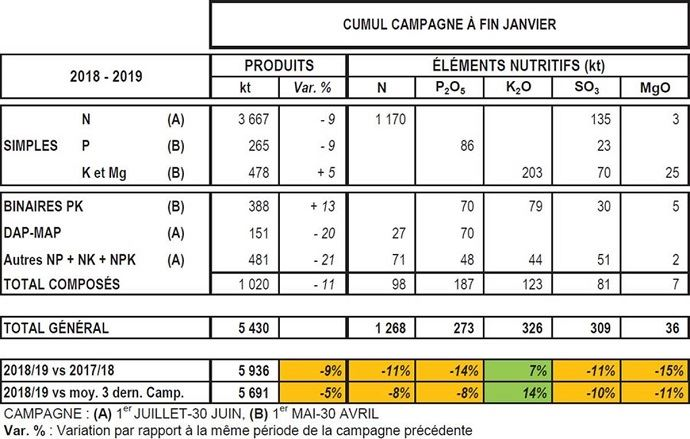 livraisons engrais janvier 2019 chiffres unifa