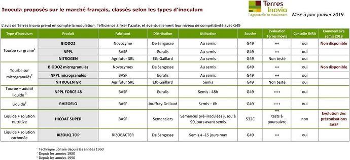Tableau des produits disposant d'une autorisation de mise en marché évalués par Terres Inovia
