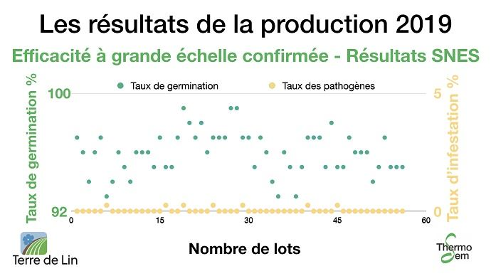 Résultats Snes ThermoSem