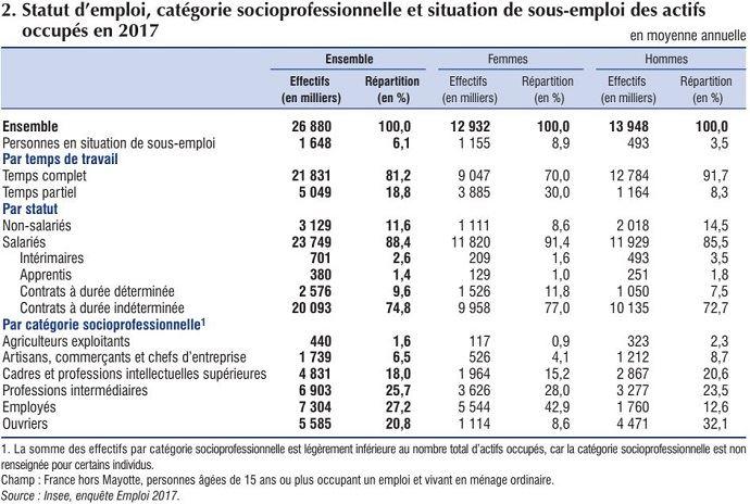 Emploi en France