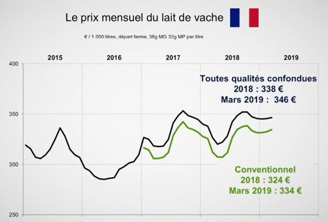 evolution prix du lait vache entre mars 2018 et 2019