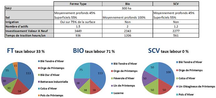 Description des trois systèmes de culture comparés sur le dispositif de Boigneville (91) : Ferme-Type conventionnelle, Semis sous Couverts, Agriculture biologique